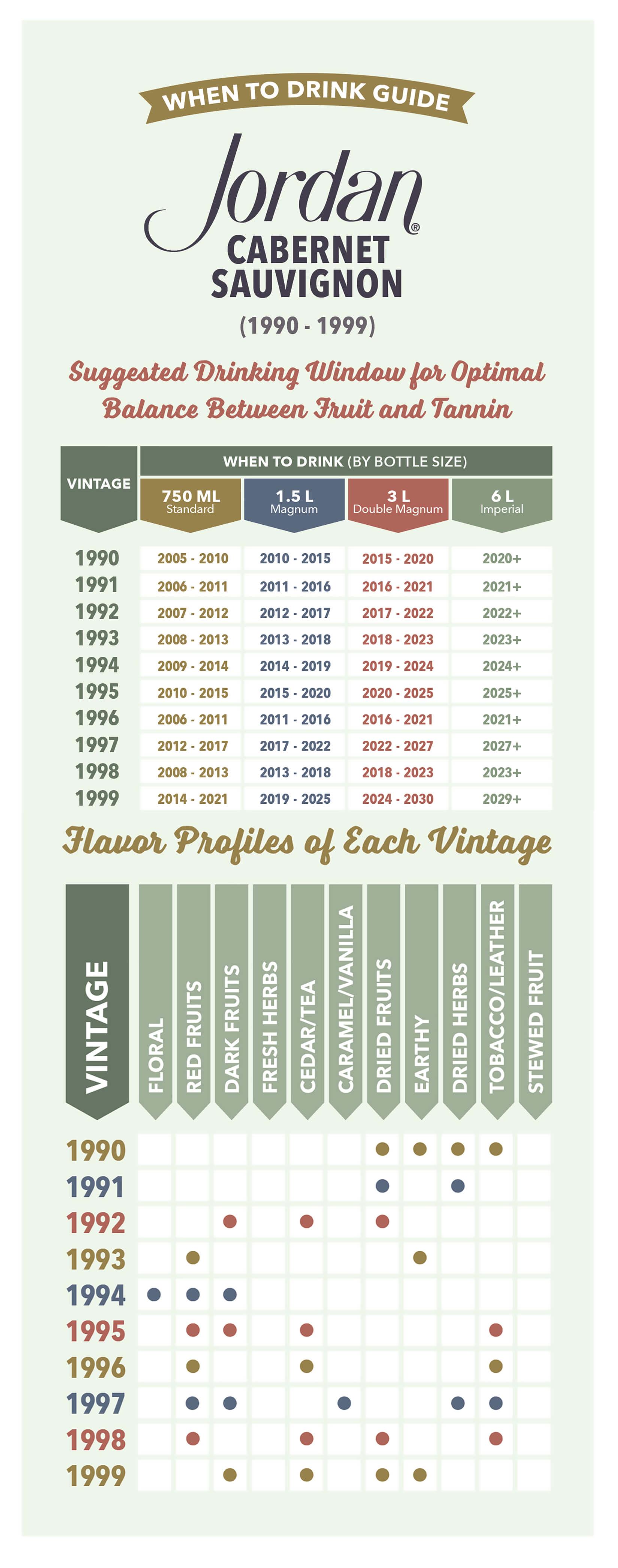 Jordan Cabernet Sauvignon wine vintage chart 1990-1999
